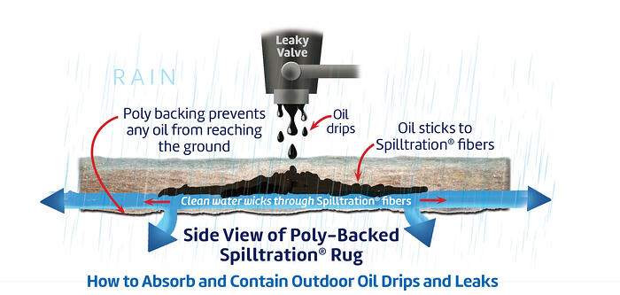 How Polyback Spilltration Rug Works